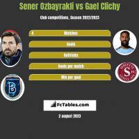 Sener Ozbayrakli vs Gael Clichy h2h player stats