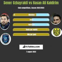 Sener Oezbayrakli vs Hasan Ali Kaldirim h2h player stats