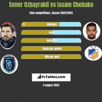Sener Ozbayrakli vs Issam Chebake h2h player stats