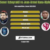 Sener Ozbayrakli vs Jean-Armel Kana-Biyik h2h player stats