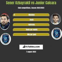 Sener Ozbayrakli vs Junior Caicara h2h player stats