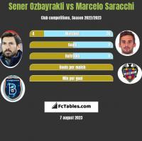 Sener Ozbayrakli vs Marcelo Saracchi h2h player stats