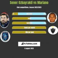 Sener Ozbayrakli vs Mariano h2h player stats