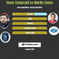 Sener Oezbayrakli vs Martin Linnes h2h player stats