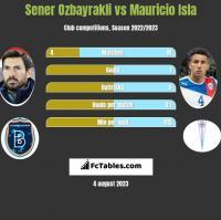 Sener Oezbayrakli vs Mauricio Isla h2h player stats