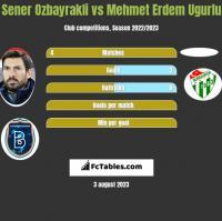 Sener Ozbayrakli vs Mehmet Erdem Ugurlu h2h player stats