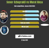 Sener Ozbayrakli vs Murat Akca h2h player stats
