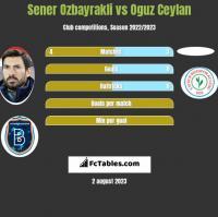 Sener Ozbayrakli vs Oguz Ceylan h2h player stats