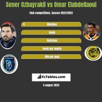 Sener Ozbayrakli vs Omar Elabdellaoui h2h player stats