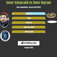 Sener Ozbayrakli vs Omer Bayram h2h player stats