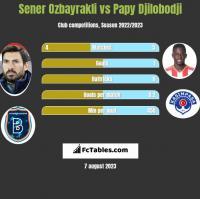Sener Ozbayrakli vs Papy Djilobodji h2h player stats