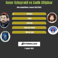 Sener Oezbayrakli vs Sadik Ciftpinar h2h player stats