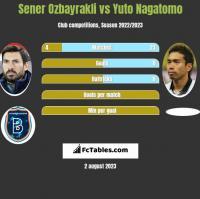 Sener Ozbayrakli vs Yuto Nagatomo h2h player stats