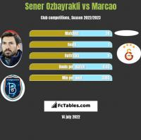 Sener Oezbayrakli vs Marcao h2h player stats