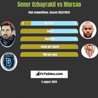 Sener Ozbayrakli vs Marcao h2h player stats