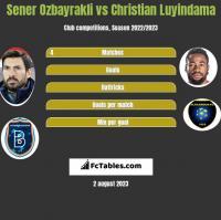 Sener Oezbayrakli vs Christian Luyindama h2h player stats