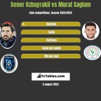 Sener Oezbayrakli vs Murat Saglam h2h player stats