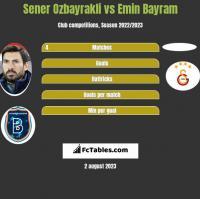 Sener Oezbayrakli vs Emin Bayram h2h player stats