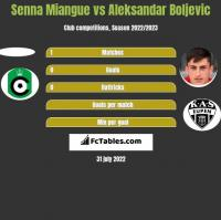 Senna Miangue vs Aleksandar Boljevic h2h player stats