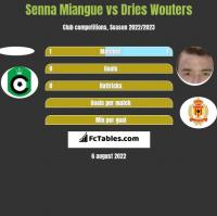 Senna Miangue vs Dries Wouters h2h player stats