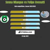 Senna Miangue vs Felipe Avenatti h2h player stats