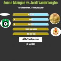 Senna Miangue vs Jordi Vanlerberghe h2h player stats