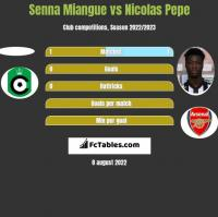 Senna Miangue vs Nicolas Pepe h2h player stats