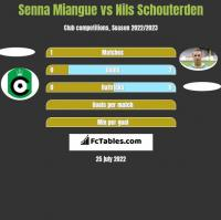 Senna Miangue vs Nils Schouterden h2h player stats