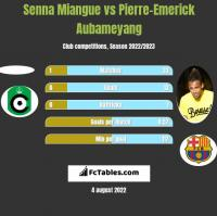 Senna Miangue vs Pierre-Emerick Aubameyang h2h player stats