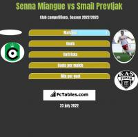 Senna Miangue vs Smail Prevljak h2h player stats