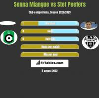 Senna Miangue vs Stef Peeters h2h player stats