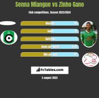 Senna Miangue vs Zinho Gano h2h player stats