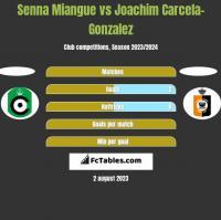 Senna Miangue vs Joachim Carcela-Gonzalez h2h player stats