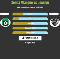 Senna Miangue vs Jocelyn h2h player stats