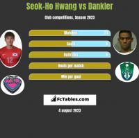 Seok-Ho Hwang vs Dankler h2h player stats