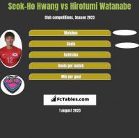 Seok-Ho Hwang vs Hirofumi Watanabe h2h player stats