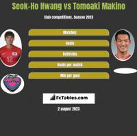 Seok-Ho Hwang vs Tomoaki Makino h2h player stats