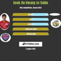 Seok-Ho Hwang vs Valdo h2h player stats
