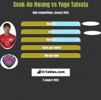 Seok-Ho Hwang vs Yugo Tatsuta h2h player stats