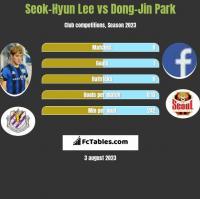 Seok-Hyun Lee vs Dong-Jin Park h2h player stats
