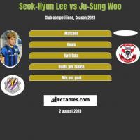 Seok-Hyun Lee vs Ju-Sung Woo h2h player stats