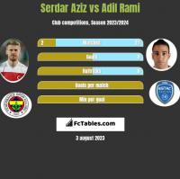 Serdar Aziz vs Adil Rami h2h player stats