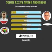 Serdar Aziz vs Aymen Abdennour h2h player stats