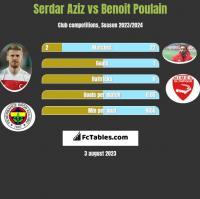 Serdar Aziz vs Benoit Poulain h2h player stats