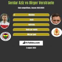 Serdar Aziz vs Birger Verstraete h2h player stats