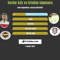 Serdar Aziz vs Cristian Sapunaru h2h player stats