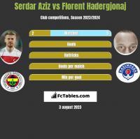 Serdar Aziz vs Florent Hadergjonaj h2h player stats