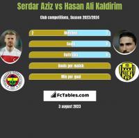 Serdar Aziz vs Hasan Ali Kaldirim h2h player stats