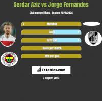 Serdar Aziz vs Jorge Fernandes h2h player stats
