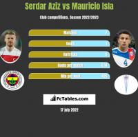 Serdar Aziz vs Mauricio Isla h2h player stats